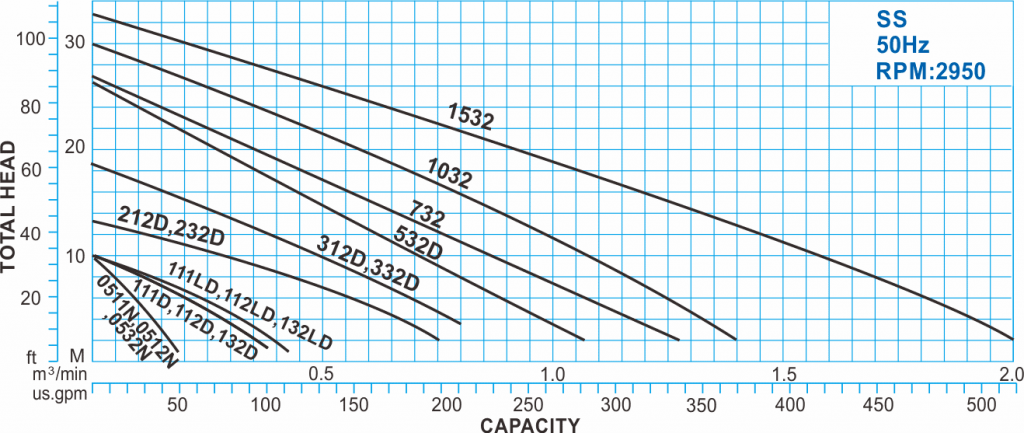 SS series Submersible Sewage Water Pump with 50Hz Performance Curve