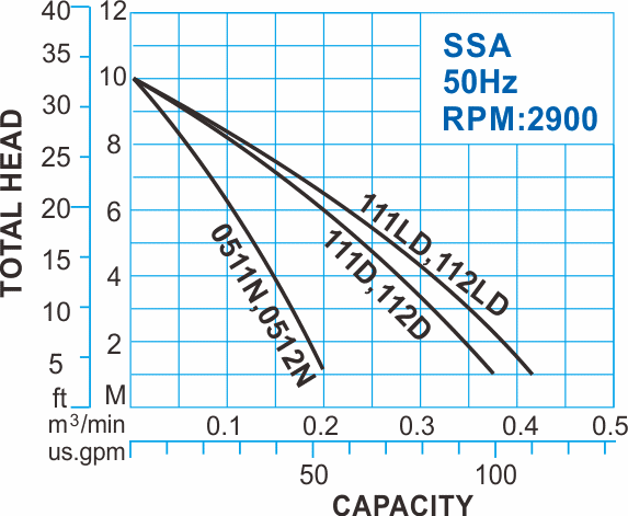 SSA series Submersible Sewage Pumps with float switch with 50Hz Performance Curve