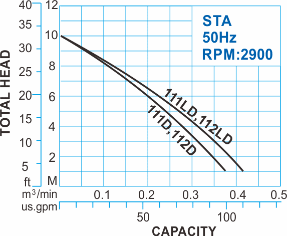 STA series Submersible Sewage Pumps with float switch with 50Hz Performance Curve