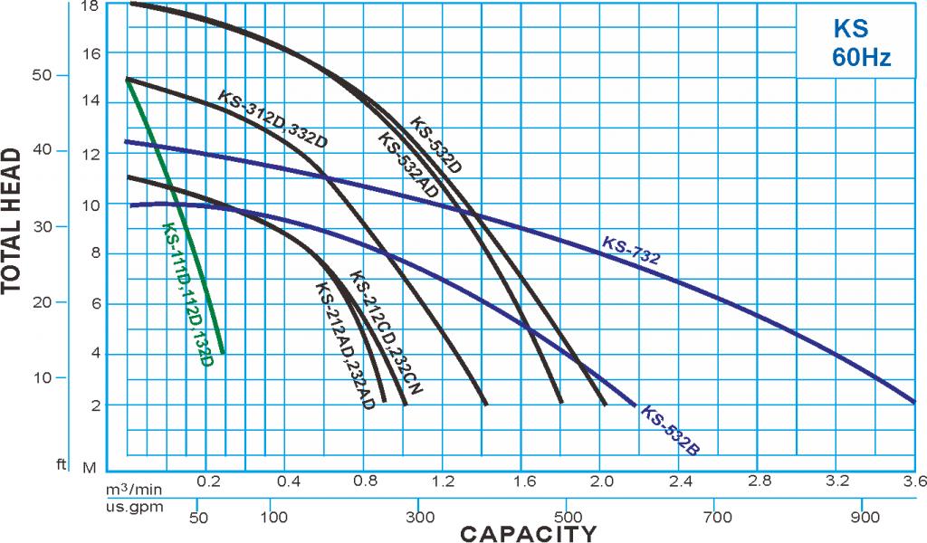 ks type drainage pump - 60hz performance curve